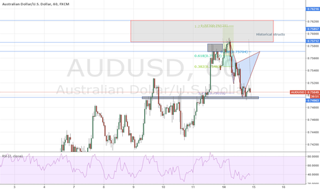 AUDUSD: AUDUSD (1H) Bear Cypher - no case for a trade yet