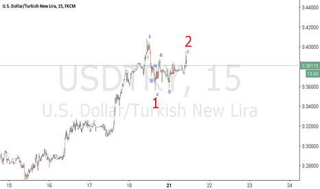 USDTRY: IMPULSIVE 5 DOWN AND 3 WAVE PULLBACK !
