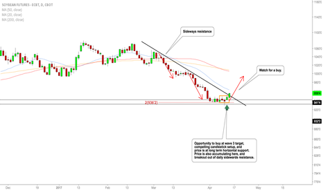 ZS1!: SOYBEANS watch for a buy.