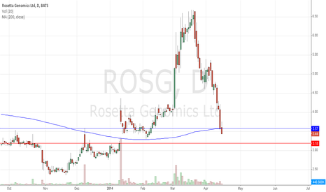 ROSG: Small Biotech Out Of Favor But Smart Buys Can Pay Off