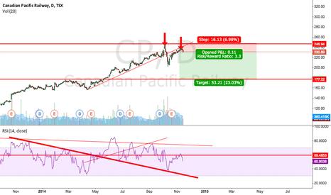 CP: Two bearish engulf patterns