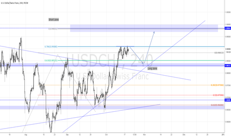 USDCHF: USDCHF Potential long