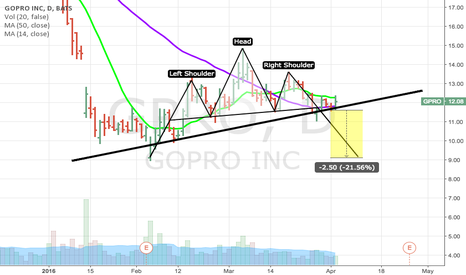 GPRO: More room to fall - not a buyer here