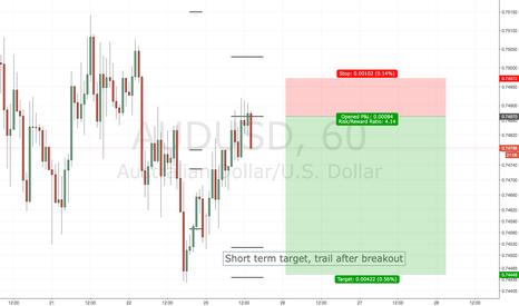 AUDUSD: AUDUSD SHORT ENTRY - LIMIT ORDER