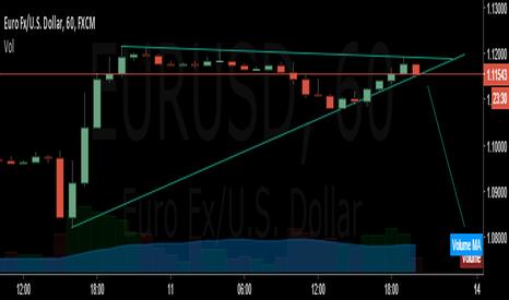 EURUSD: short?