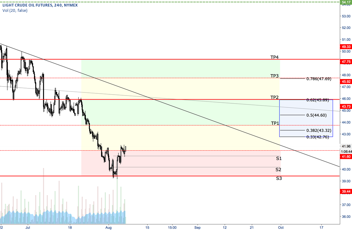Oil - Long - Inflection Zones