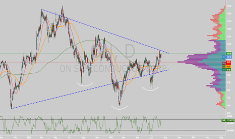 ON: $ON coiled w/ IHS on daily