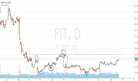 FIT: $FIT basic technical chart.