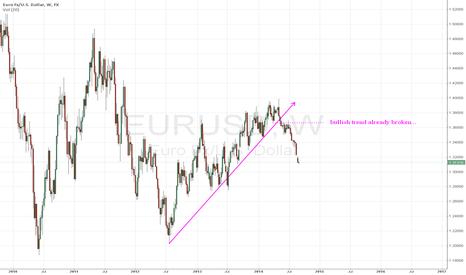 EURUSD: bullish trend already broken