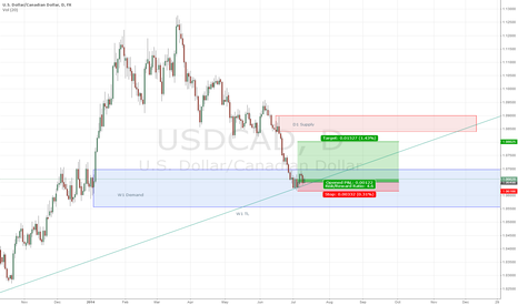 USDCAD: USDCAD long in D & W Demand
