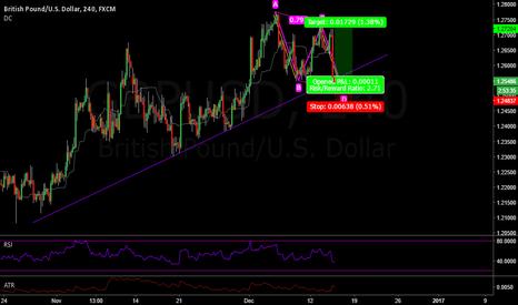 GBPUSD: GBPUSD AB=CD buy into trend line
