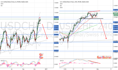 USDCHF: Possible Trend change