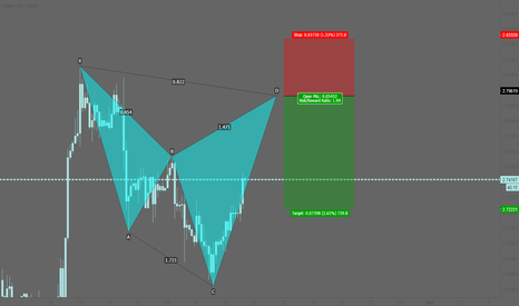 XCUUSD: XCUUSD: Potential bearish cypher pattern