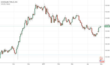 USDJPY: USDJPY Yen Slide Continues as Markets Eye Trump Tax Announcem