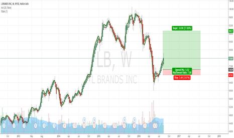 LB: Retail Stocks Set to Soar LB Brands | 1 Week Chart