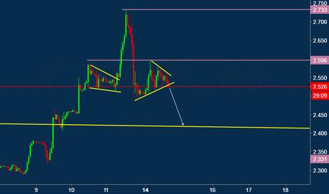 COPPER: Copper Short 2.530 Immediate Target 2.420