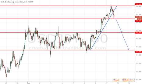 USDJPY: USDJPY SELL TRade setup IF break