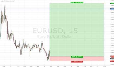 EURUSD: Long EU targetting previous week high