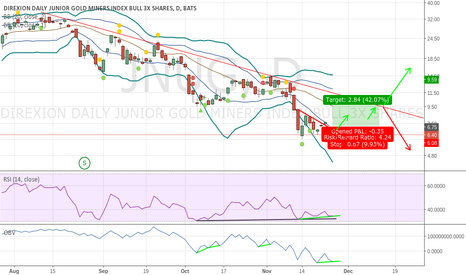 JNUG: Long from Positive Divergence
