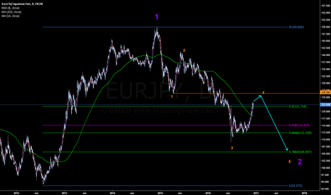 EURJPY: Surfin the EURJPY Waves
