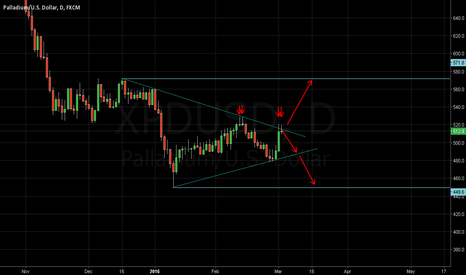XPDUSD: Palladium - Wedge for next movement