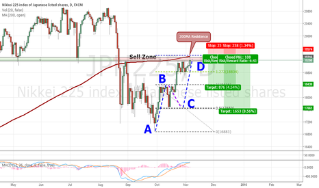 JPN225: Nikkei,  possible short opportunity