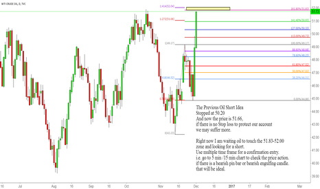 USOIL: USOIL Going to touch the 1.618 inverse ext