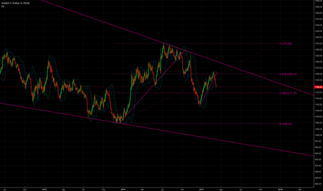 XAUUSD: Gold in a major dowtrend