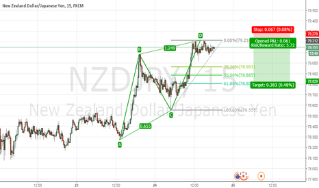 NZDJPY: AB=CD pattern on NZDJPY