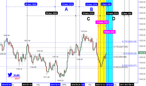 XAUUSD: THIS CAN HAPPEN BY USING LOGIC ONLY IF (PART #2)