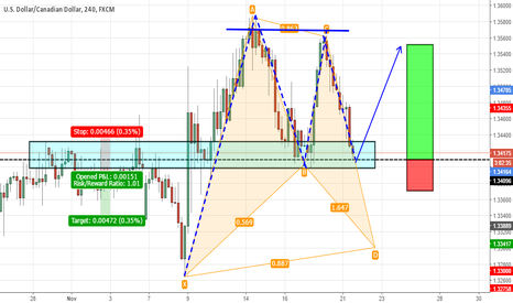 USDCAD: USDCAD doesn't know where to go