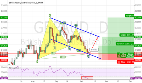 GBPAUD: GBPAUD bullish Gartley + Wolfe wave + Parallel Channel inflexion