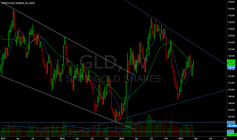 GLD: 10/30 about to cross, needed for long trigger.
