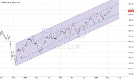 EUR: euro index