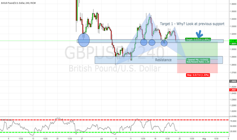 GBPUSD: LONG opportunity on $GBPUSD