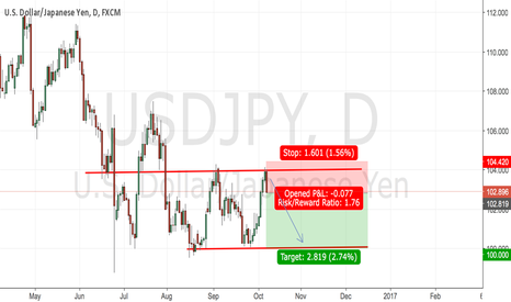 USDJPY: Small swing on #USDJPY!