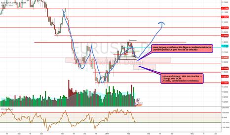 EURUSD: EUR/USD...analisis técnico