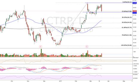 CTRP: $CTRP