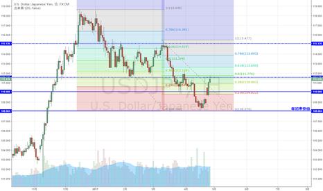 USDJPY: USD/JPY 下落50%に到達