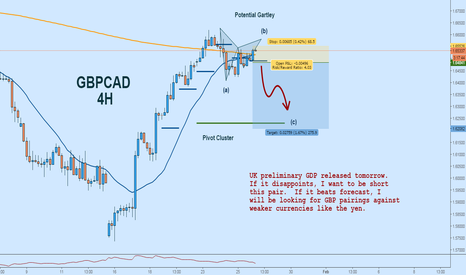 GBPCAD: GBPCAD Potential Short After Prelim GDP