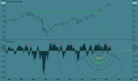 SPY: 50 day ma starting to attract spy increasingly more often