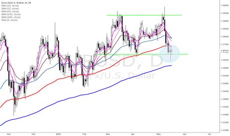 EURUSD: Euro at dynamic support