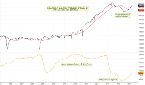 EIA/WCRFPUS2: Oil data... for oil traders...