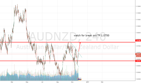 AUDNZD: looking for the breakout