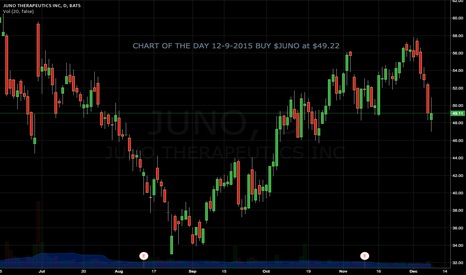 JUNO: CHART OF THE DAY 12-9-2015 BUY $JUNO at $49.22