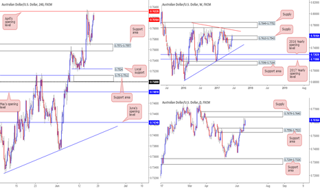 AUDUSD: Thoughts on the Aussie this week...