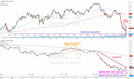 SDRL: SDRL gaps down on higher volume
