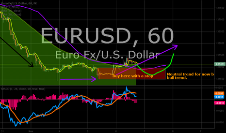 EURUSD: EURUSD - Short term bull