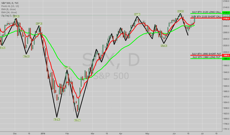 SPX: ROLLING SPX JUNE 24TH 2105/2120 SHORT CALL VERT TO JULY 8TH