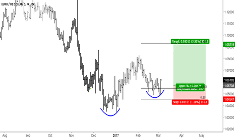 EURUSD: EURUSD Good to long